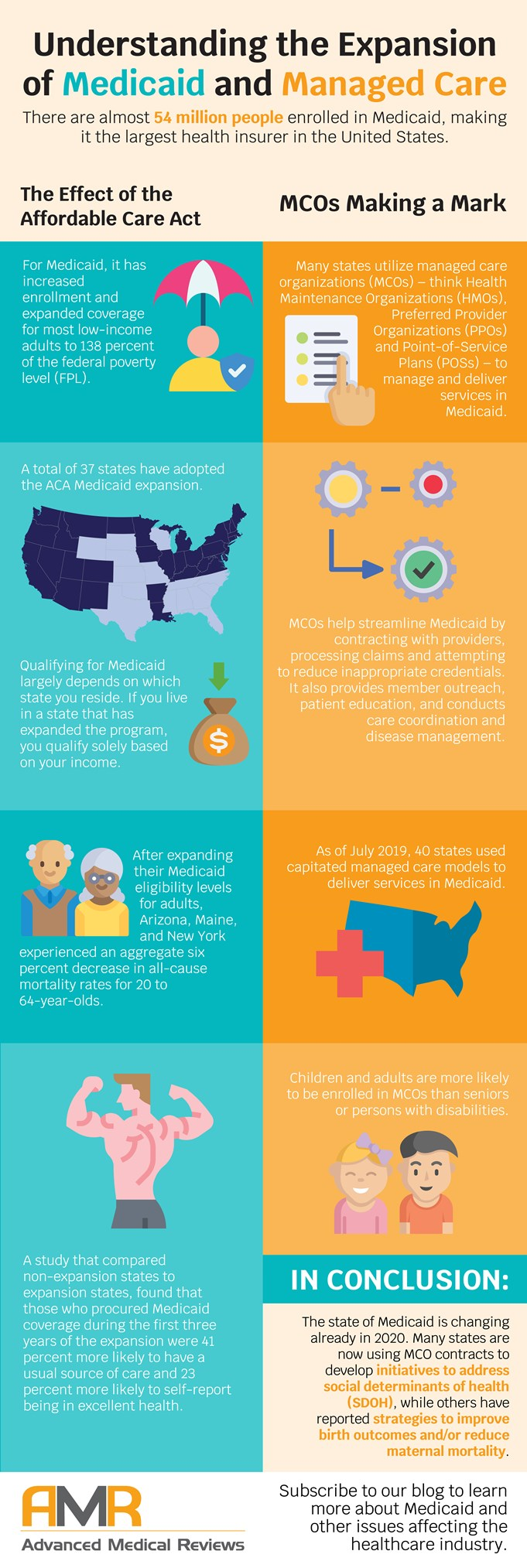 An infographic with statistics showing the results of Medicaid expansion and how managed care is administering Medicaid.
